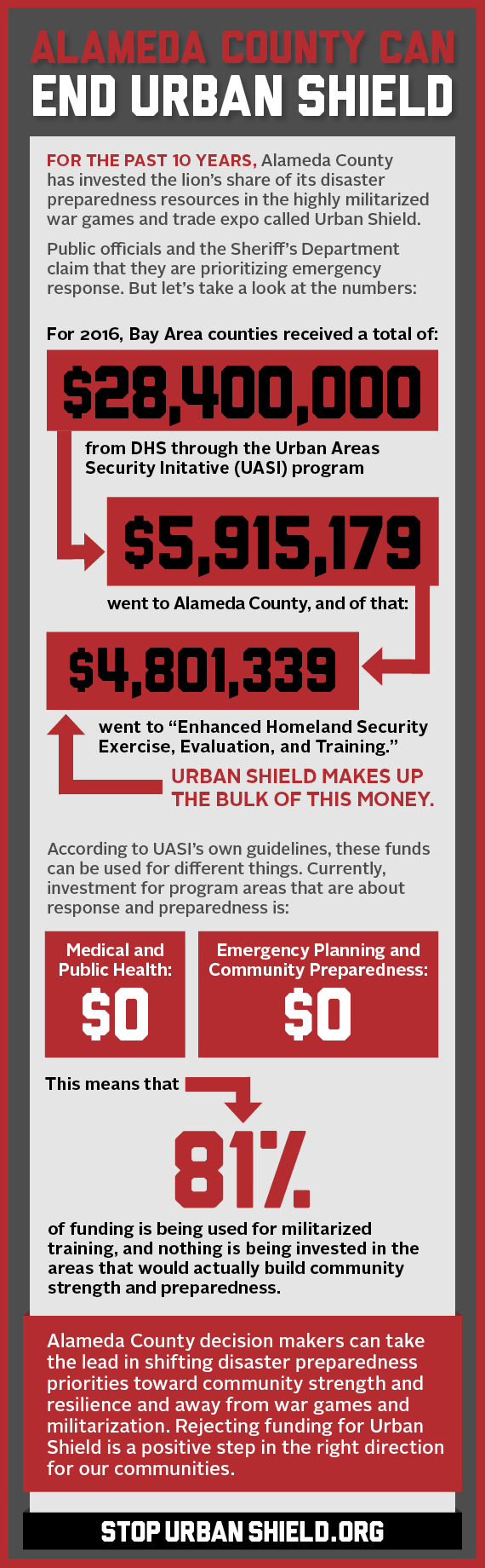 end-urban-shield-infographic